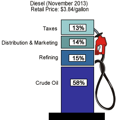 Components of diesel price