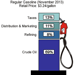 Components of gasoline price